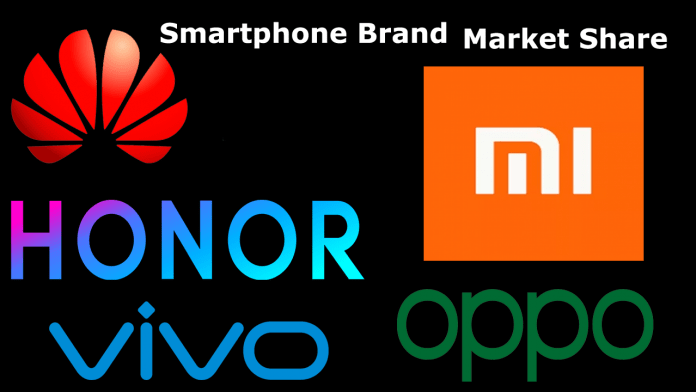 China's Smartphone Brands Market Share in Q2 2020
